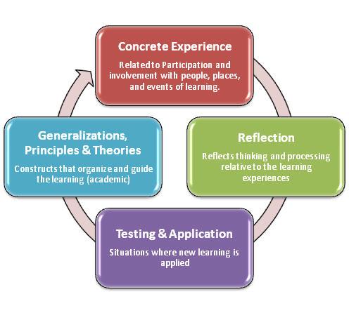 Invatarea experentiala - Modelul KOLB